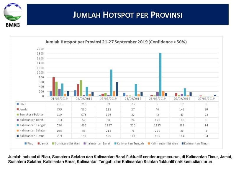 Data Hotspot per propinsi