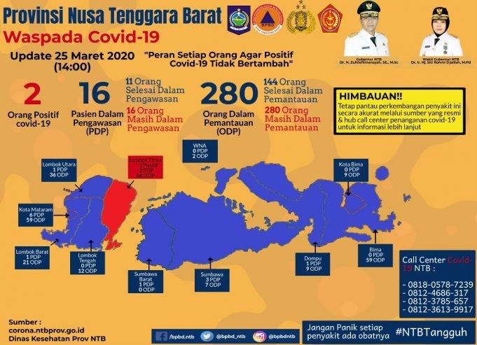 WhatsApp Image 2020 03 25 at 17.38.01 Kabar Sumbawa