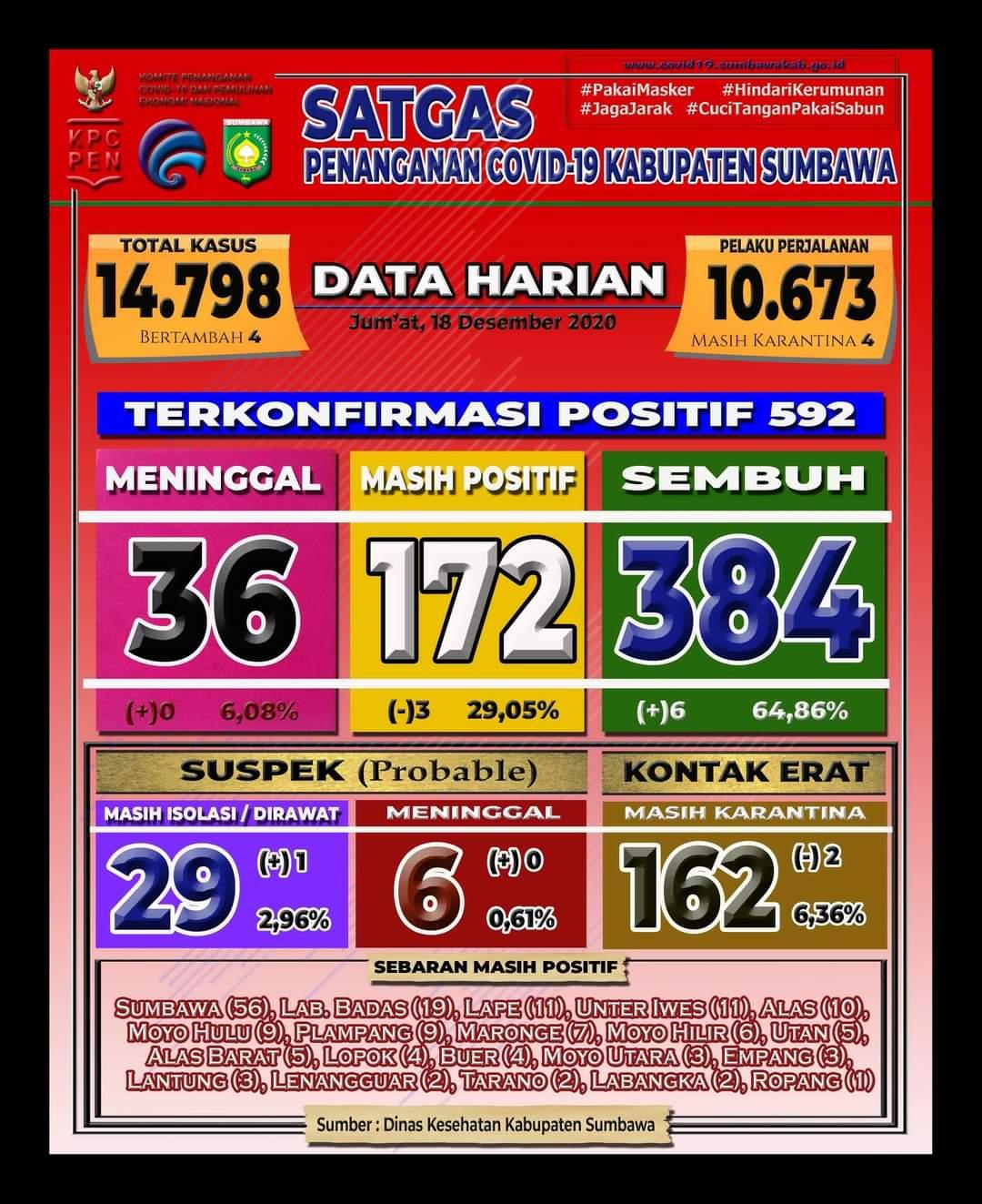 FB IMG 1608282675126 Kabar Sumbawa